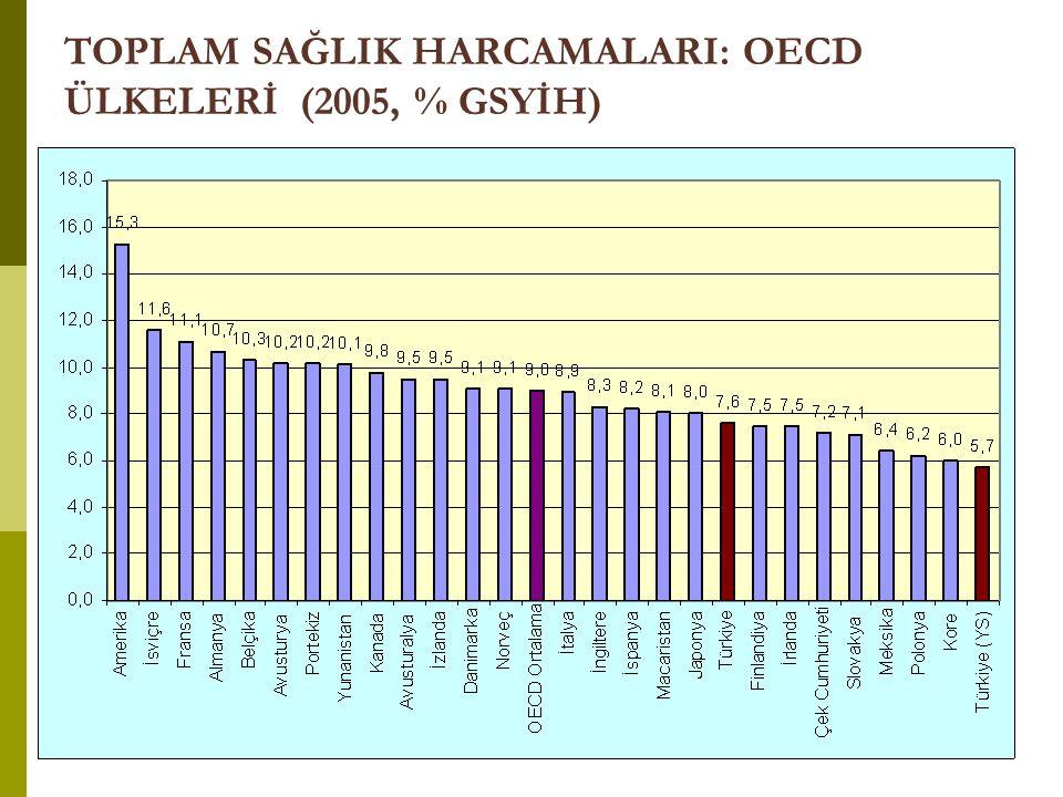 TOPLAM SAĞLIK HARCAMALARI: OECD ÜLKELERİ (2005, % GSYİH)