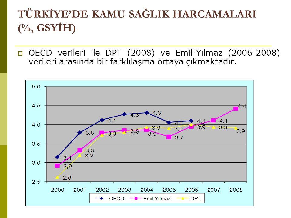  OECD verileri ile DPT (2008) ve Emil-Yılmaz (2006-2008) verileri arasında bir farklılaşma ortaya çıkmaktadır. TÜRKİYE'DE KAMU SAĞLIK HARCAMALARI (%,