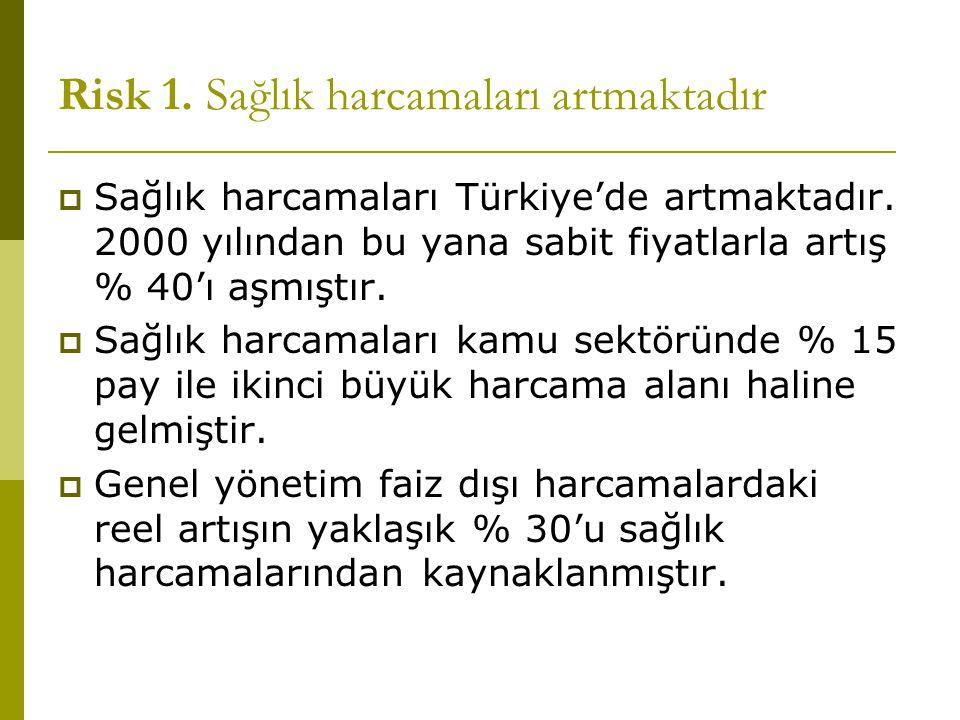 Risk 1. Sağlık harcamaları artmaktadır  Sağlık harcamaları Türkiye'de artmaktadır. 2000 yılından bu yana sabit fiyatlarla artış % 40'ı aşmıştır.  Sa