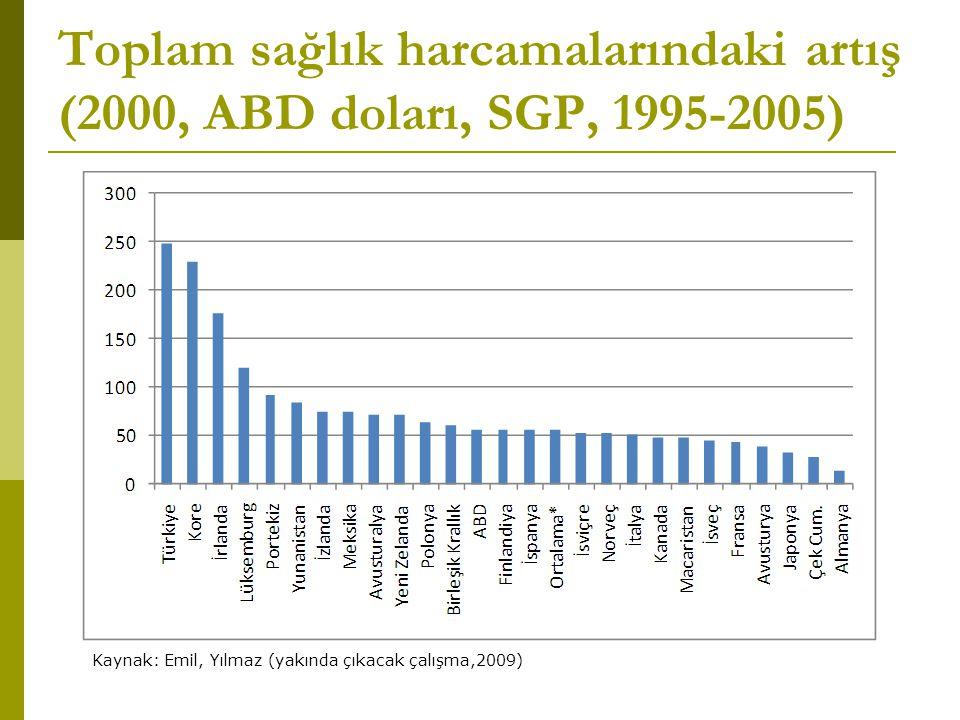 Toplam sağlık harcamalarındaki artış (2000, ABD doları, SGP, 1995-2005) Kaynak: Emil, Yılmaz (yakında çıkacak çalışma,2009)