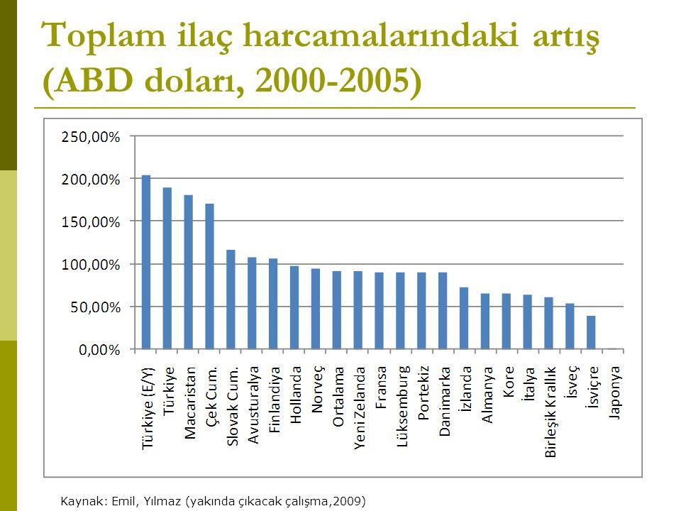 Toplam ilaç harcamalarındaki artış (ABD doları, 2000-2005) Kaynak: Emil, Yılmaz (yakında çıkacak çalışma,2009)