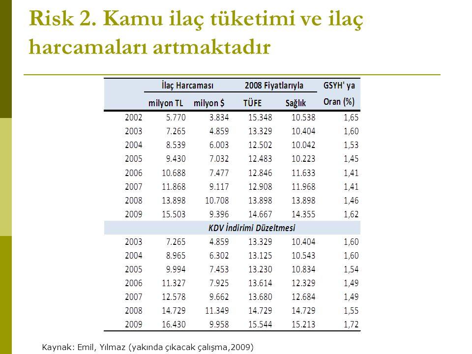 Risk 2. Kamu ilaç tüketimi ve ilaç harcamaları artmaktadır Kaynak: Emil, Yılmaz (yakında çıkacak çalışma,2009)