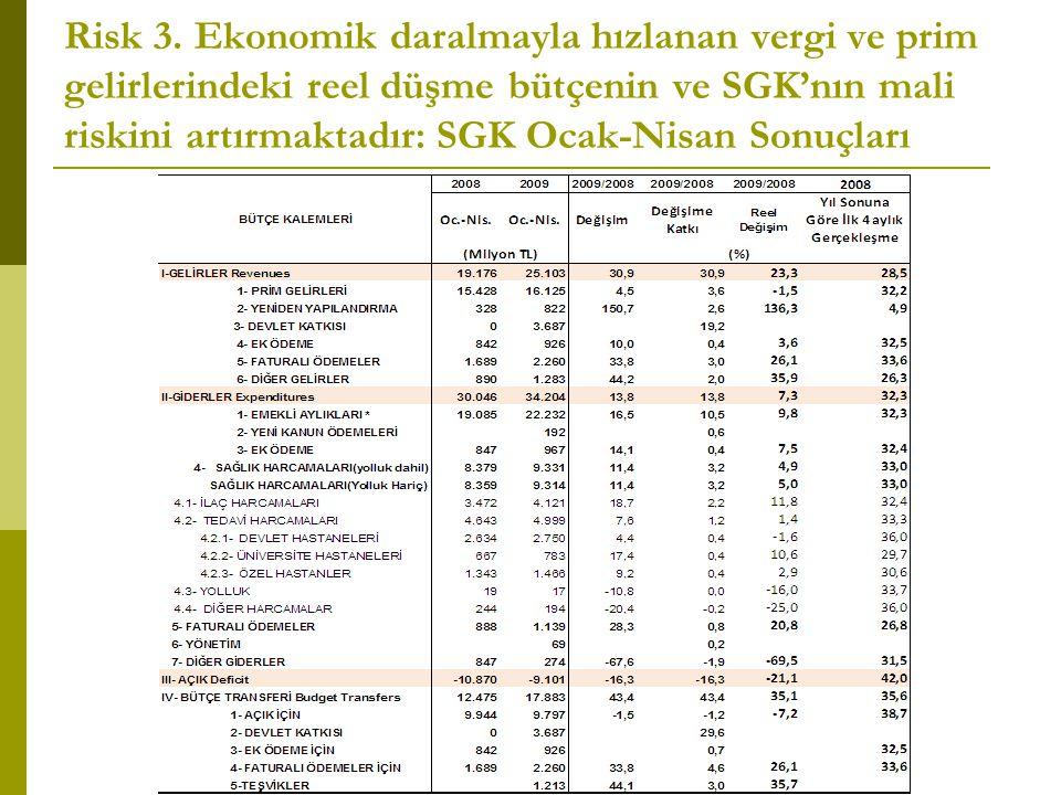 Risk 3. Ekonomik daralmayla hızlanan vergi ve prim gelirlerindeki reel düşme bütçenin ve SGK'nın mali riskini artırmaktadır: SGK Ocak-Nisan Sonuçları