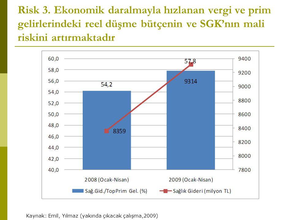 Risk 3. Ekonomik daralmayla hızlanan vergi ve prim gelirlerindeki reel düşme bütçenin ve SGK'nın mali riskini artırmaktadır Kaynak: Emil, Yılmaz (yakı