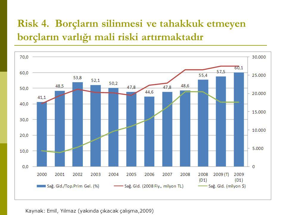 Risk 4. Borçların silinmesi ve tahakkuk etmeyen borçların varlığı mali riski artırmaktadır Kaynak: Emil, Yılmaz (yakında çıkacak çalışma,2009)