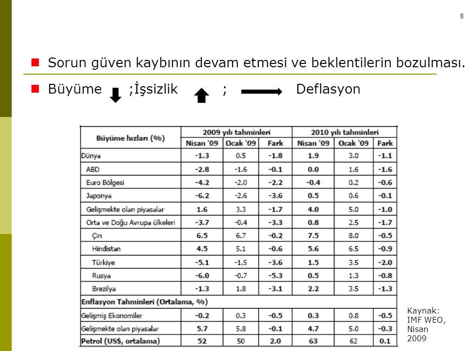 8 Sorun güven kaybının devam etmesi ve beklentilerin bozulması. Büyüme ;İşsizlik ; Deflasyon KÜRESEL KRİZ Kaynak: IMF WEO, Nisan 2009