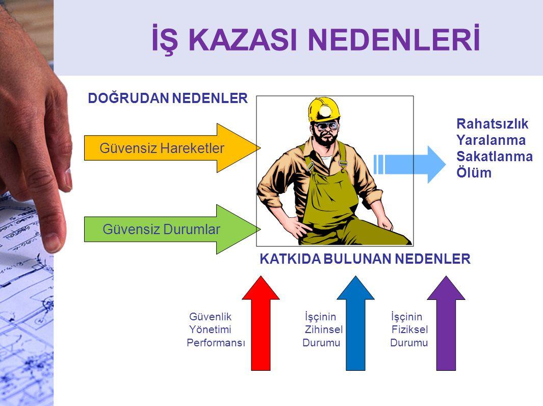 İŞ KAZASI NEDENLERİ DOĞRUDAN NEDENLER Güvensiz Hareketler Güvensiz Durumlar KATKIDA BULUNAN NEDENLER Rahatsızlık Yaralanma Sakatlanma Ölüm Güvenlik Yö