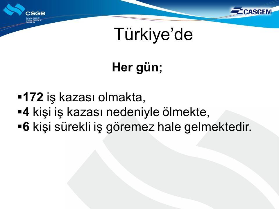 Türkiye'de Her gün;  172 iş kazası olmakta,  4 kişi iş kazası nedeniyle ölmekte,  6 kişi sürekli iş göremez hale gelmektedir.