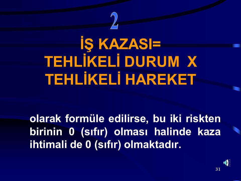 31 İŞ KAZASI= TEHLİKELİ DURUM X TEHLİKELİ HAREKET olarak formüle edilirse, bu iki riskten birinin 0 (sıfır) olması halinde kaza ihtimali de 0 (sıfır)