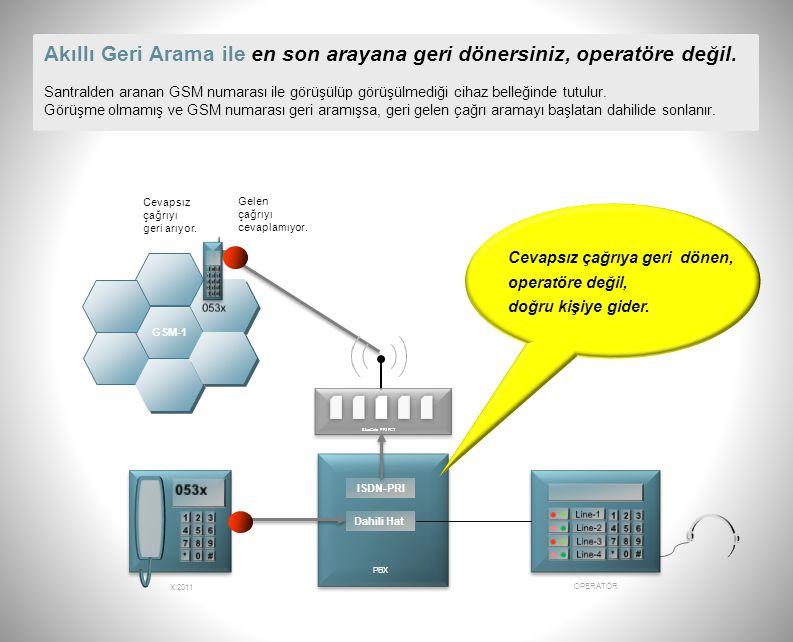 BlueGate ISDN-PRI FCT'de Global Dahili Abone özelliği ile masanızdaki dahili telefonunuzu cebinizde taşıyın. ISDN-PRI PBX Dahili Hat 0212x GSM 053x 02
