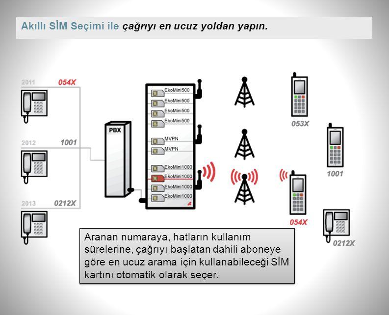 Akıllı Geri Arama ile en son arayana geri dönersiniz, operatöre değil. Santralden aranan GSM numarası ile görüşülüp görüşülmediği cihaz belleğinde tut