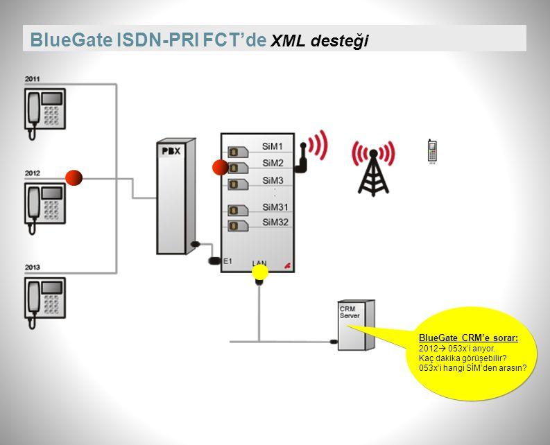 BlueGate ISDN-PRI FCT şebeke değişimini algılama özelliği GSM-1 ISDN-PRI PBX Dahili Hat 053x05x GSM-2 053x'li GSM-2'ye taşınmış abone