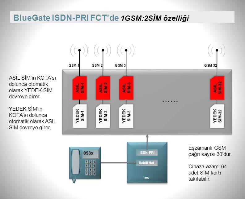 BlueGate ISDN-PRI FCT çalışırken kart takıp sökebilme Cihaz çalışırken kart sökülüp takılabiliyor.