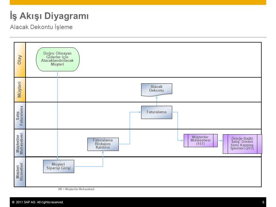 ©2011 SAP AG. All rights reserved.5 İş Akışı Diyagramı Alacak Dekontu İşleme Müşteriler Muhasebesi Müşteri Hizmetleri Müşteri Olay Müşteri Siparişi Gi
