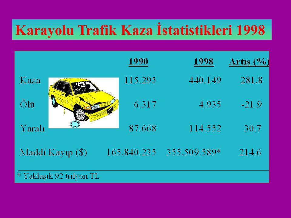 ÖLÜM İSTATİSTİKLERİ 2001 Motorlu Taşıt Kazaları  2 001 Diğer Taşıt Kazaları  53 Kaza Sonucu Zehirlenme  230 Kaza Sonucu Düşme  369 Yangınların Seb