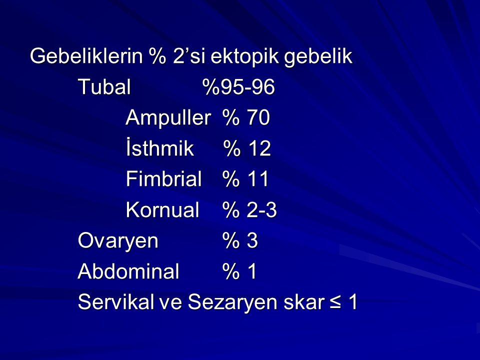Gebeliklerin % 2'si ektopik gebelik Tubal %95-96 Ampuller % 70 İsthmik % 12 Fimbrial% 11 Kornual% 2-3 Ovaryen% 3 Abdominal % 1 Servikal ve Sezaryen sk