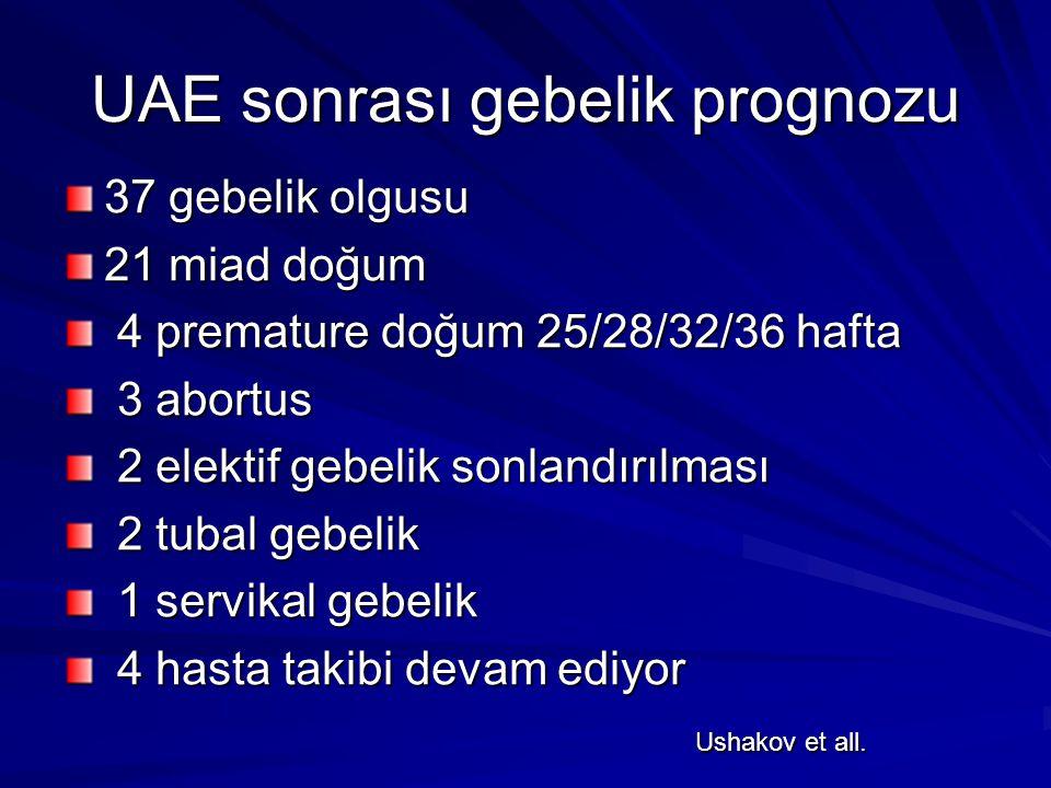 UAE sonrası gebelik prognozu 37 gebelik olgusu 21 miad doğum 4 premature doğum 25/28/32/36 hafta 4 premature doğum 25/28/32/36 hafta 3 abortus 3 abort