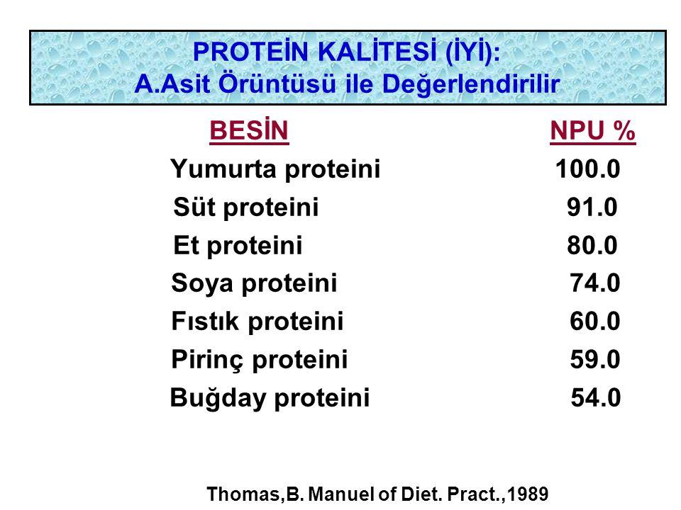 PROTEİN KALİTESİ (İYİ): A.Asit Örüntüsü ile Değerlendirilir BESİN NPU % Yumurta proteini 100.0 Süt proteini 91.0 Et proteini 80.0 Soya proteini 74.0 F