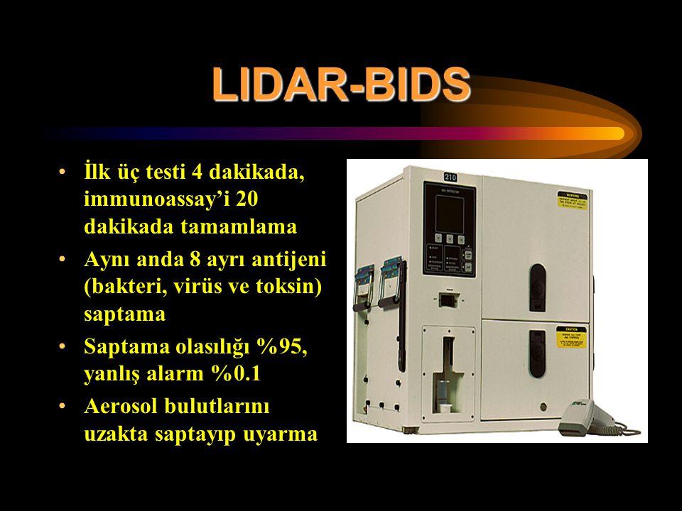 LIDAR-BIDS İlk üç testi 4 dakikada, immunoassay'i 20 dakikada tamamlama Aynı anda 8 ayrı antijeni (bakteri, virüs ve toksin) saptama Saptama olasılığı %95, yanlış alarm %0.1 Aerosol bulutlarını uzakta saptayıp uyarma
