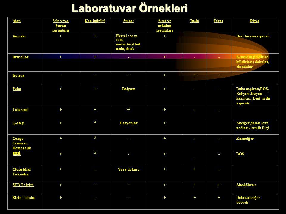 AjanYüz veya burun sürüntüsü Kan kültürüSmearAkut ve nekahat serumları DışkıİdrarDiğer Antraks++ Plevral sıvı ve BOS, mediastinal lenf nodu, dalak + -Deri lezyon aspiratı Bruselloz++-+--Kemik iliği ve BOS kültürleri; dokular, eksudalar Kolera---++- Veba++Balgam+--Bubo aspiratı,BOS, Balgam, lezyon kazıntısı, Lenf nodu aspiratı Tularemi+++2+2 +-- Q-ateşi+ 4 Lezyonlar+ Akciğer,dalak lenf nodları, kemik iliği Congo- Crimean Hemorajik ateşi + 3 -+--Karaciğer VEE+ 3 -+ - -BOS Clostridial Toksinler +-Yara dokusu++- SEB Toksini+--+++Akc,böbrek Ricin Toksini+--+++Dalak,akciğer böbrek Laboratuvar Örnekleri