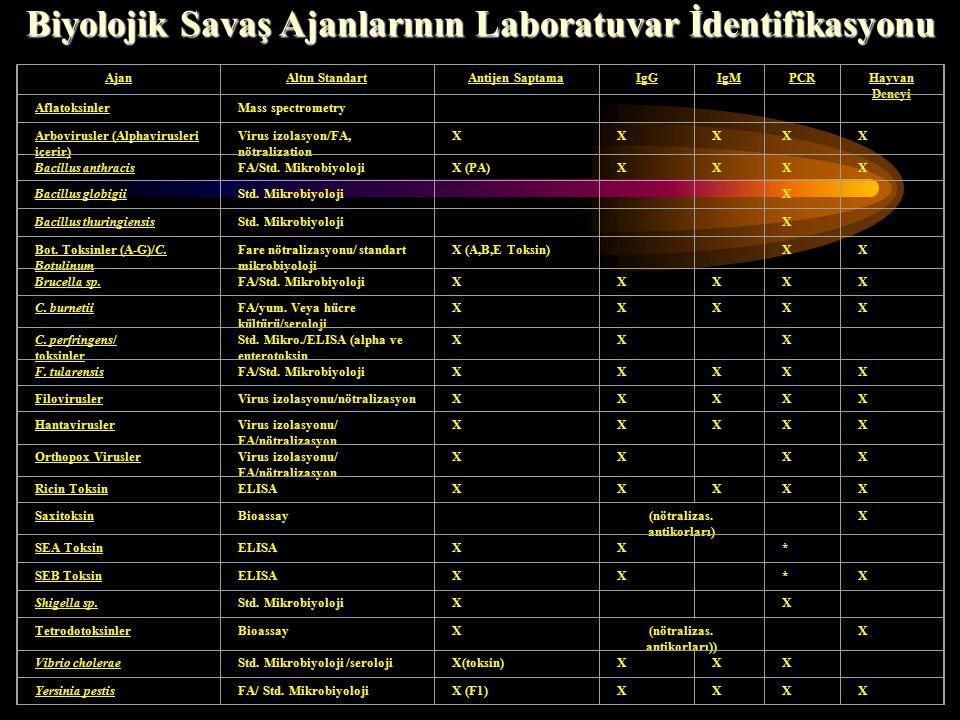 AjanAltın StandartAntijen SaptamaIgGIgMPCRHayvan Deneyi AflatoksinlerMass spectrometry Arbovirusler (Alphavirusleri içerir) Virus izolasyon/FA, nötralization XXXXX Bacillus anthracisFA/Std.