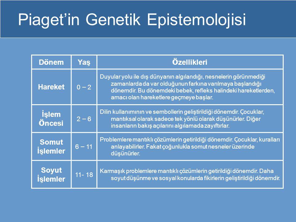 Piaget'in Genetik Epistemolojisi D ö nem Yaş Ö zellikleri Hareket 0 – 2 Duyular yolu ile dış d ü nyanın algılandığı, nesnelerin g ö r ü nmediği zamanl