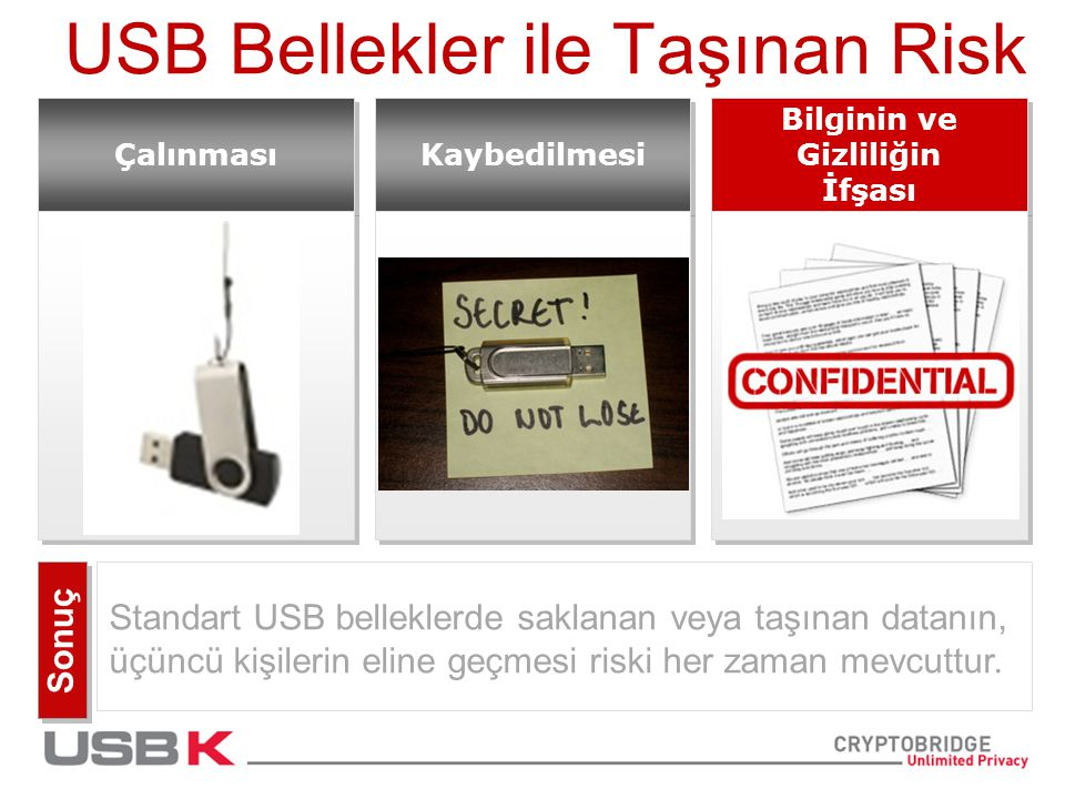 Rakamlarla Gerçekler * USB Bellekler'e gizli bilgilerin aktarılması Kaybedilen Belleklerin hemen bildirilmesi Evet * Ponemon Institute 2009 Data ile birlikte kaybedilmesi Bildirilmemiş Evet