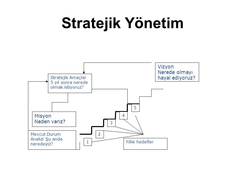 Stratejik Yönetim Stratejik Amaçlar 5 yıl sonra nerede olmak istiyoruz? Mevcut Durum Analizi Şu anda neredeyiz? Vizyon Nerede olmayı hayal ediyoruz? M