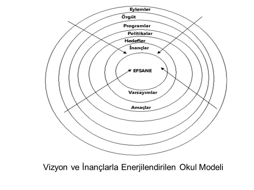 Vizyon ve İnançlarla Enerjilendirilen Okul Modeli