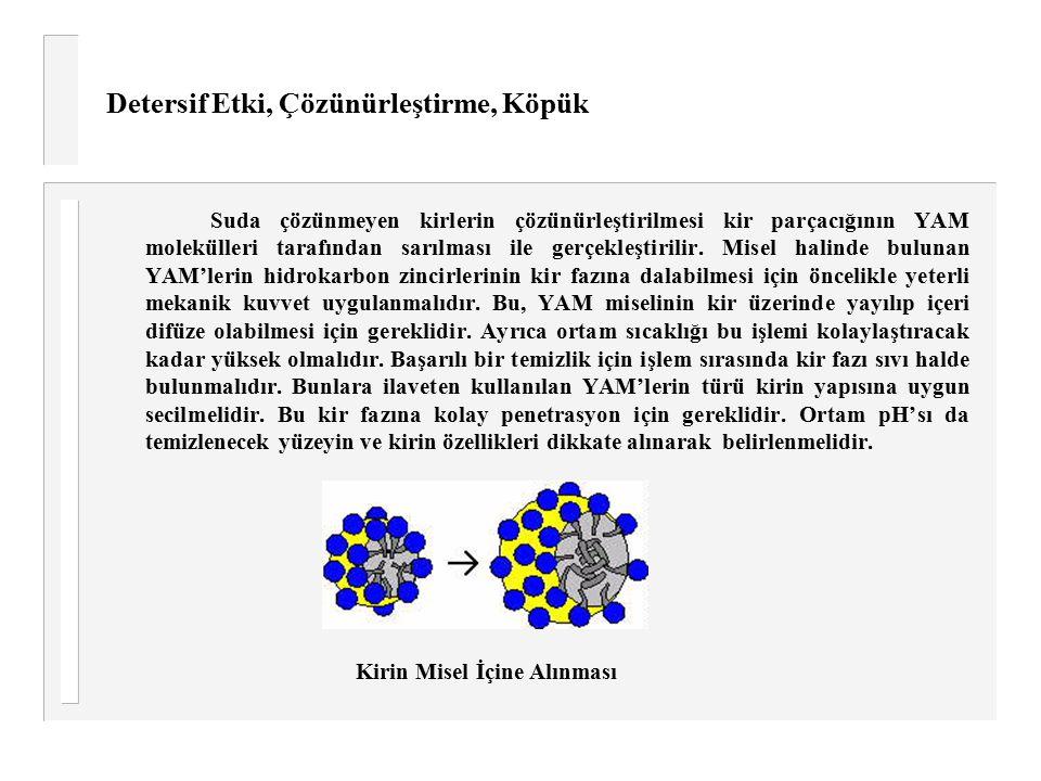 Detersif Etki, Çözünürleştirme, Köpük Suda çözünmeyen kirlerin çözünürleştirilmesi kir parçacığının YAM molekülleri tarafından sarılması ile gerçekleş