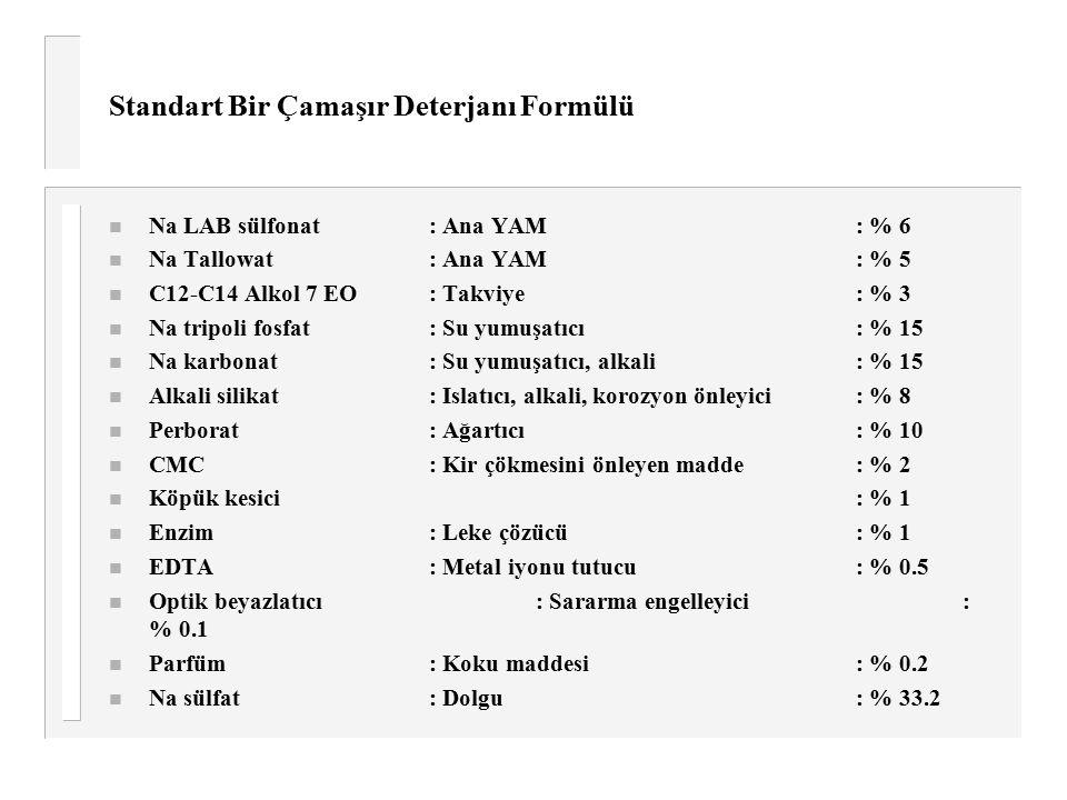 Standart Bir Çamaşır Deterjanı Formülü n Na LAB sülfonat: Ana YAM: % 6 n Na Tallowat: Ana YAM: % 5 n C12-C14 Alkol 7 EO: Takviye: % 3 n Na tripoli fos