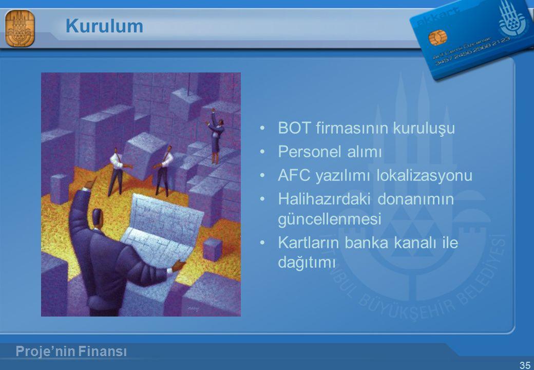 35 Kurulum BOT firmasının kuruluşu Personel alımı AFC yazılımı lokalizasyonu Halihazırdaki donanımın güncellenmesi Kartların banka kanalı ile dağıtımı