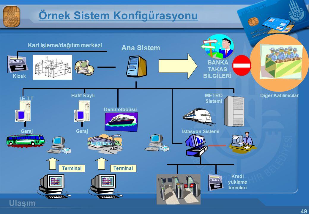 49 Terminal Garaj İ.E.T.T Terminal Garaj Hafif Raylı Kredi yükleme birimleri İstasyon Sistemi METRO Sistemi Ana Sistem Örnek Sistem Konfigürasyonu Kar