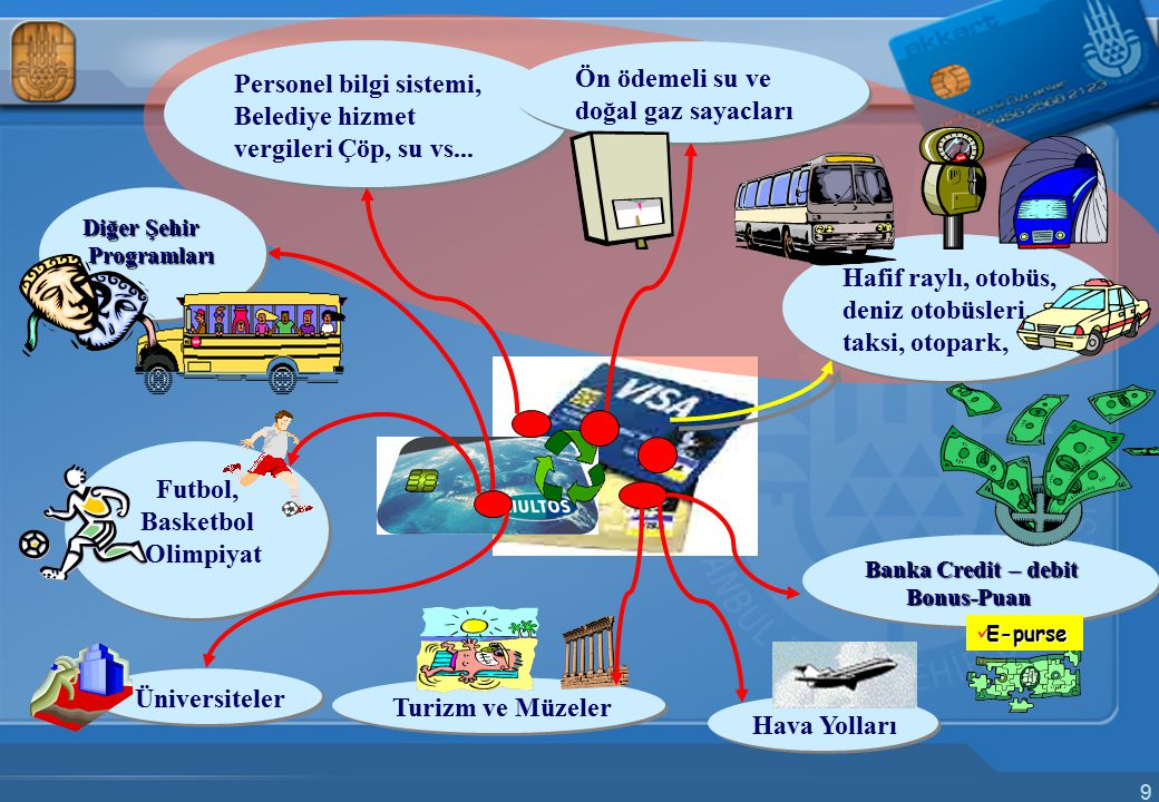 9 Personel bilgi sistemi, Belediye hizmet vergileri Çöp, su vs... Personel bilgi sistemi, Belediye hizmet vergileri Çöp, su vs... Ön ödemeli su ve doğ