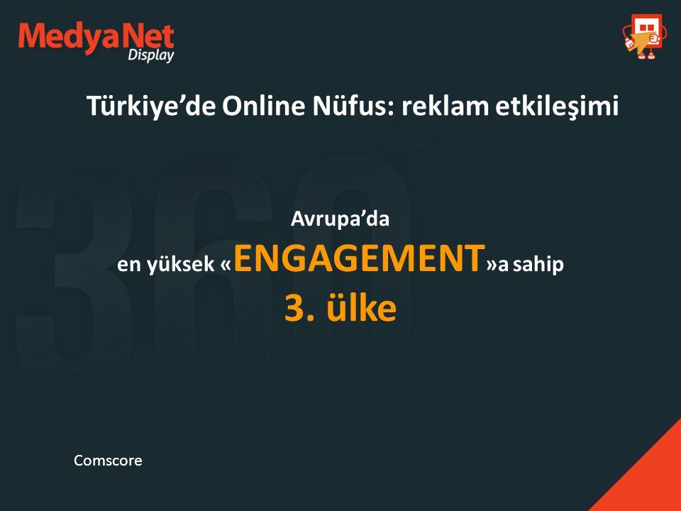 Avrupa'da en yüksek « ENGAGEMENT »a sahip 3. ülke Türkiye'de Online Nüfus: reklam etkileşimi Comscore