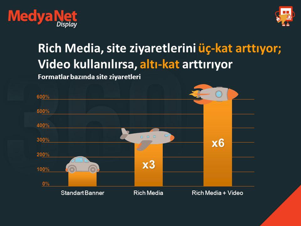Rich Media, site ziyaretlerini üç-kat arttıyor; Video kullanılırsa, altı-kat arttırıyor Formatlar bazında site ziyaretleri 600% 500% 400% 300% 200% 10