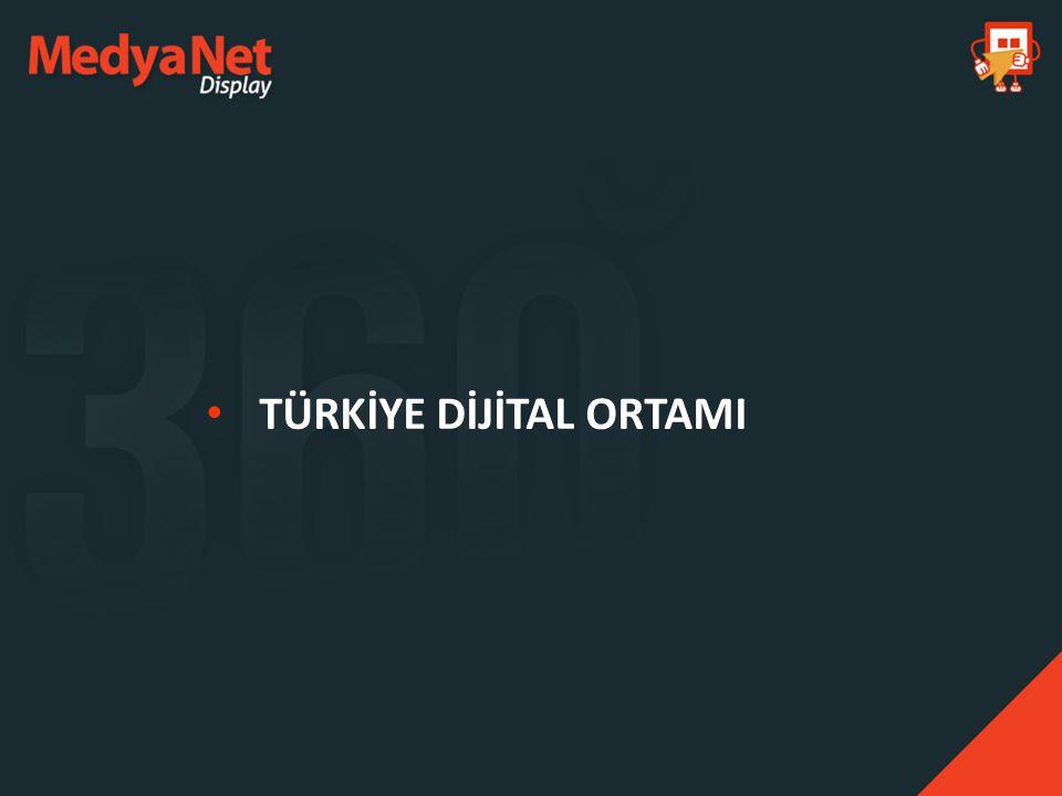 18 MİLYON+ GENİŞBANT KULLANIMI Türkiye'de Online Nüfus 35 milyon kullanıcı TC Ulaştırma Bakanlığı