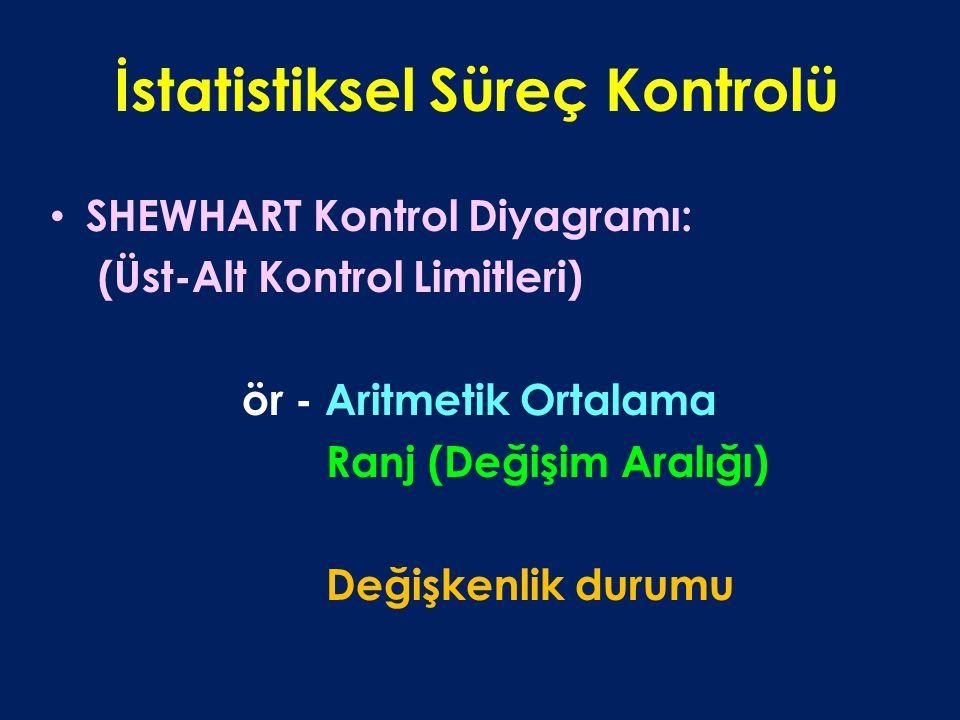 İstatistiksel Süreç Kontrolü SHEWHART Kontrol Diyagramı: (Üst-Alt Kontrol Limitleri) ör - Aritmetik Ortalama Ranj (Değişim Aralığı) Değişkenlik durumu