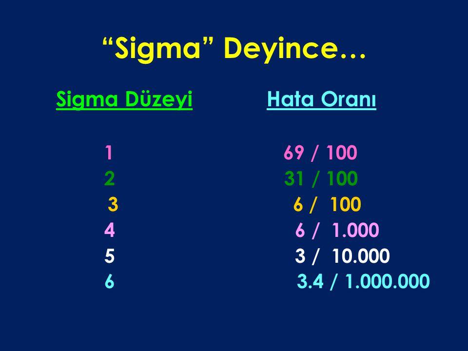 """""""Sigma"""" Deyince… Sigma Düzeyi Hata Oranı 1 69 / 100 2 31 / 100 3 6 / 100 4 6 / 1.000 5 3 / 10.000 6 3.4 / 1.000.000"""