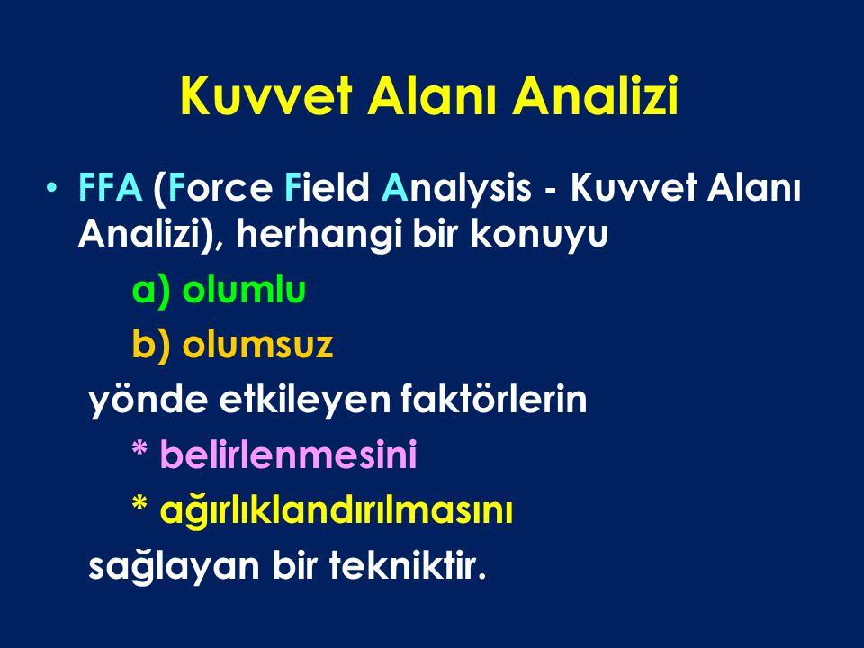 Kuvvet Alanı Analizi FFA (Force Field Analysis - Kuvvet Alanı Analizi), herhangi bir konuyu a) olumlu b) olumsuz yönde etkileyen faktörlerin * belirlenmesini * ağırlıklandırılmasını sağlayan bir tekniktir.