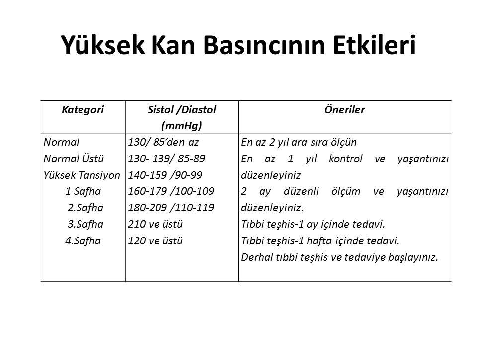Yüksek Kan Basıncının Etkileri Kategori Sistol /Diastol (mmHg) Öneriler Normal Normal Üstü Yüksek Tansiyon 1 Safha 2.Safha 3.Safha 4.Safha 130/ 85'den az 130- 139/ 85-89 140-159 /90-99 160-179 /100-109 180-209 /110-119 210 ve üstü 120 ve üstü En az 2 yıl ara sıra ölçün En az 1 yıl kontrol ve yaşantınızı düzenleyiniz 2 ay düzenli ölçüm ve yaşantınızı düzenleyiniz.
