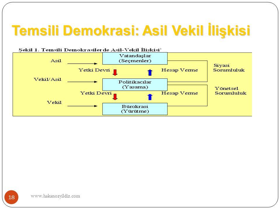 Temsili Demokrasi: Asil Vekil İlişkisi www.hakanozyildiz.com 18