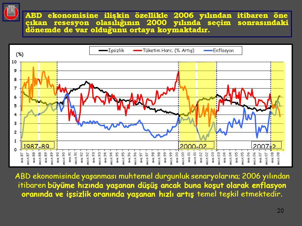 20 ABD ekonomisine ilişkin özellikle 2006 yılından itibaren öne çıkan resesyon olasılığının 2000 yılında seçim sonrasındaki dönemde de var olduğunu or