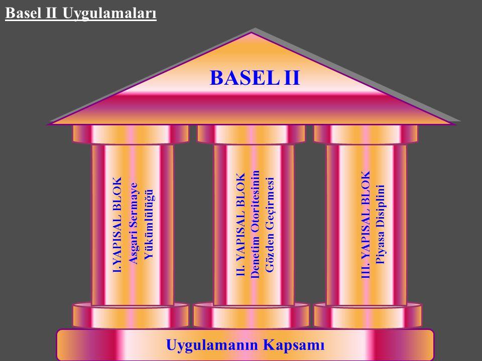 Basel II Uygulamaları Uygulamanın Kapsamı I.YAPISAL BLOK Asgari Sermaye Yükümlülüğü II. YAPISAL BLOK Denetim Otoritesinin Gözden Geçirmesi III. YAPISA