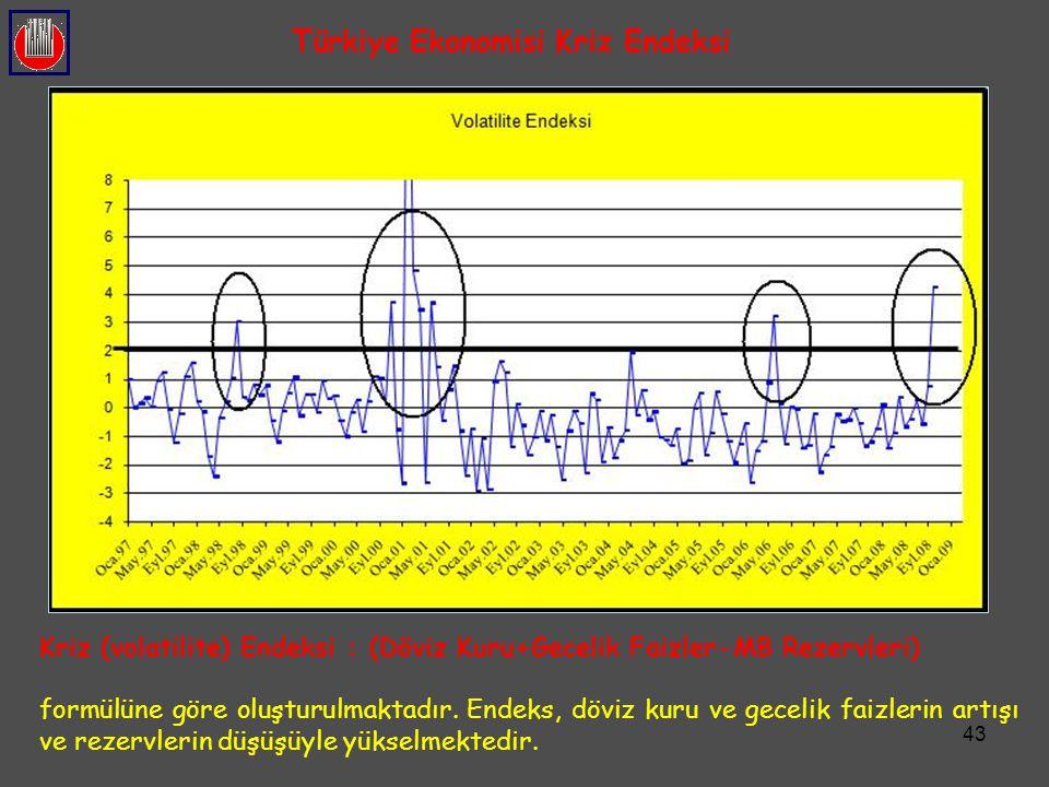 43 Türkiye Ekonomisi Kriz Endeksi Kriz (volatilite) Endeksi : (Döviz Kuru+Gecelik Faizler-MB Rezervleri) formülüne göre oluşturulmaktadır. Endeks, döv