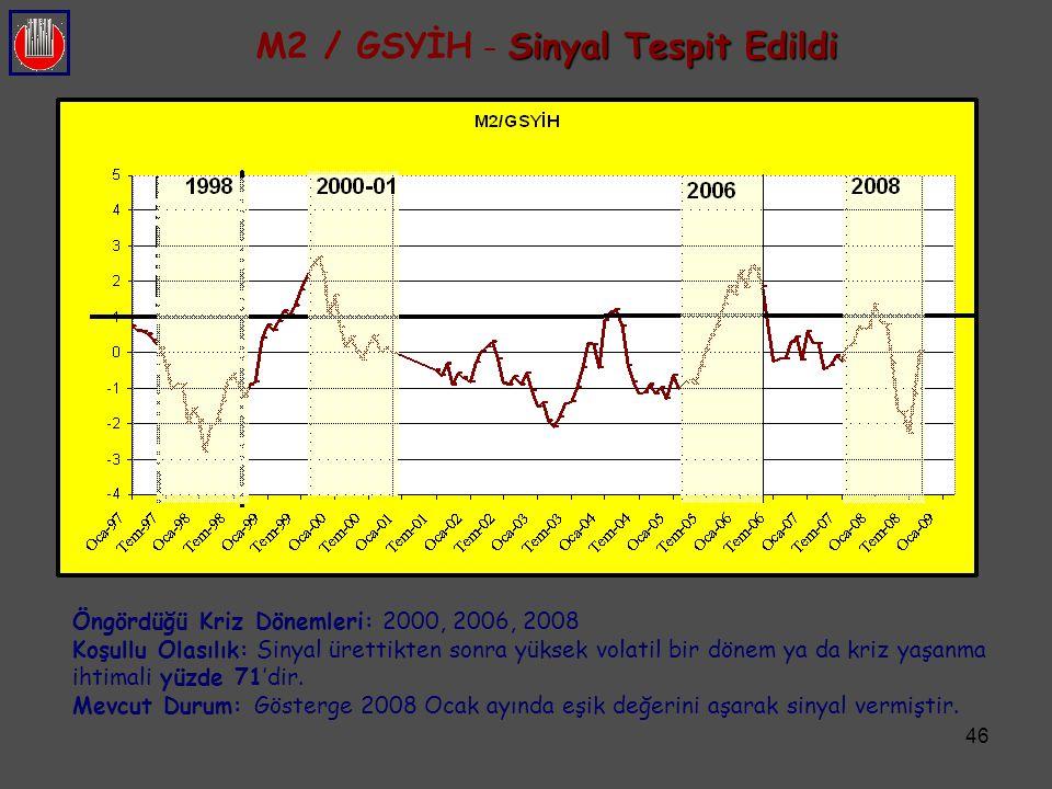 46 Sinyal Tespit Edildi M2 / GSYİH – Sinyal Tespit Edildi Öngördüğü Kriz Dönemleri: 2000, 2006, 2008 Koşullu Olasılık: Sinyal ürettikten sonra yüksek