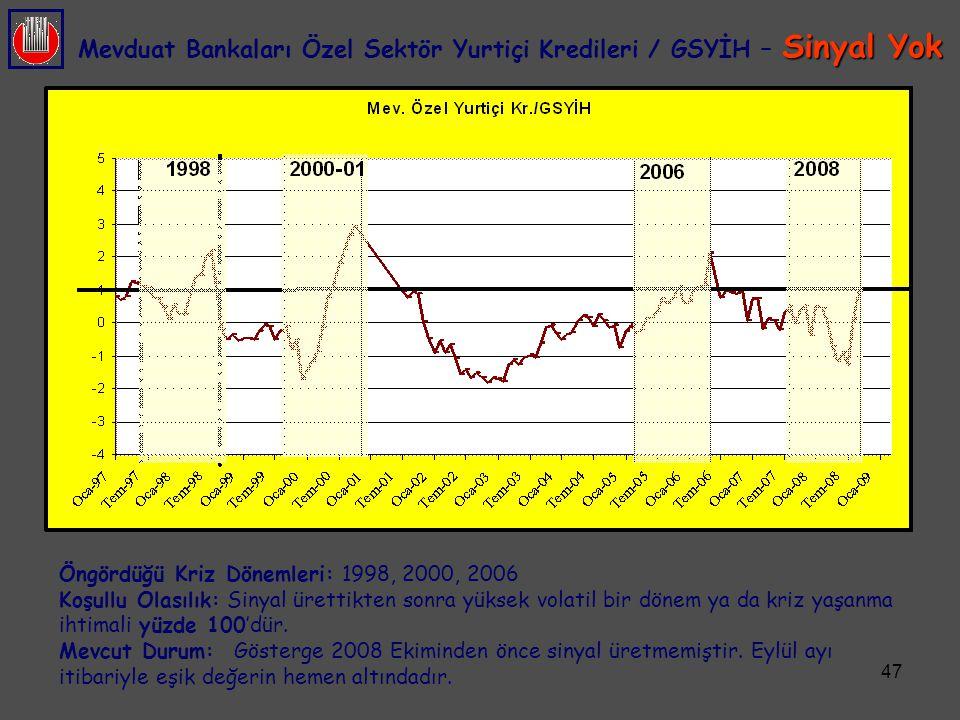 47 Sinyal Yok Mevduat Bankaları Özel Sektör Yurtiçi Kredileri / GSYİH – Sinyal Yok Öngördüğü Kriz Dönemleri: 1998, 2000, 2006 Koşullu Olasılık: Sinyal