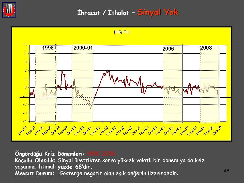48 Sinyal Yok İhracat / İthalat – Sinyal Yok Öngördüğü Kriz Dönemleri: 1998, 2000 Koşullu Olasılık: Sinyal ürettikten sonra yüksek volatil bir dönem y