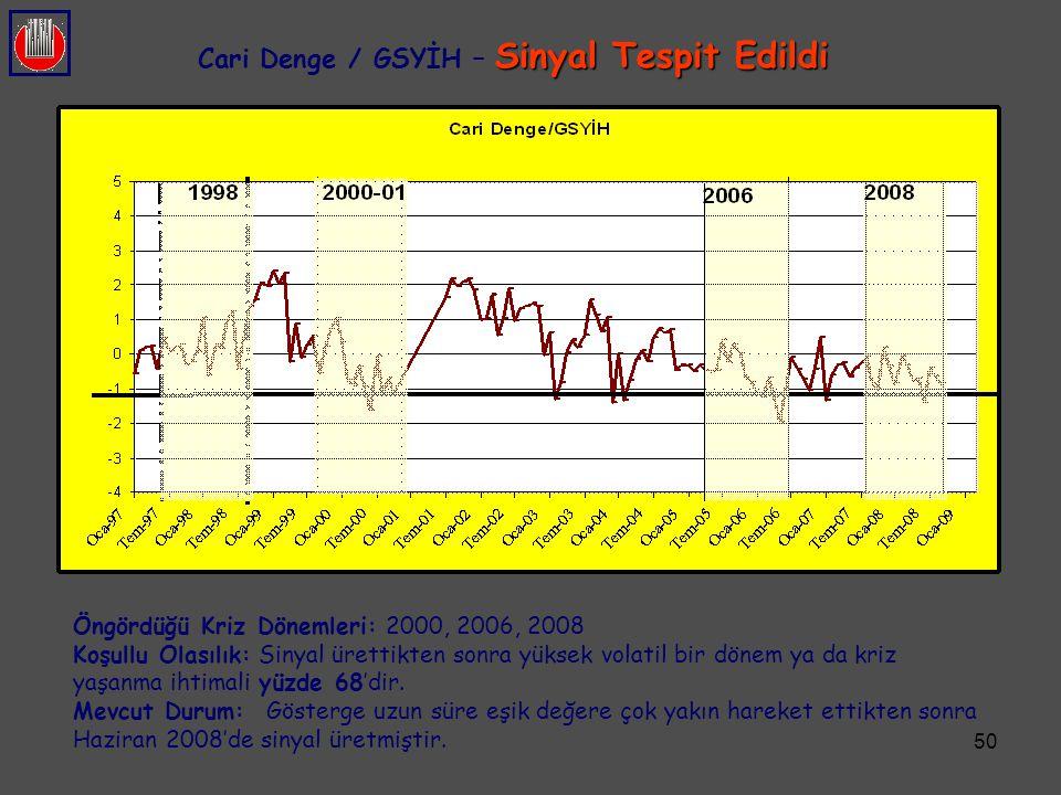 50 Sinyal Tespit Edildi Cari Denge / GSYİH – Sinyal Tespit Edildi Öngördüğü Kriz Dönemleri: 2000, 2006, 2008 Koşullu Olasılık: Sinyal ürettikten sonra