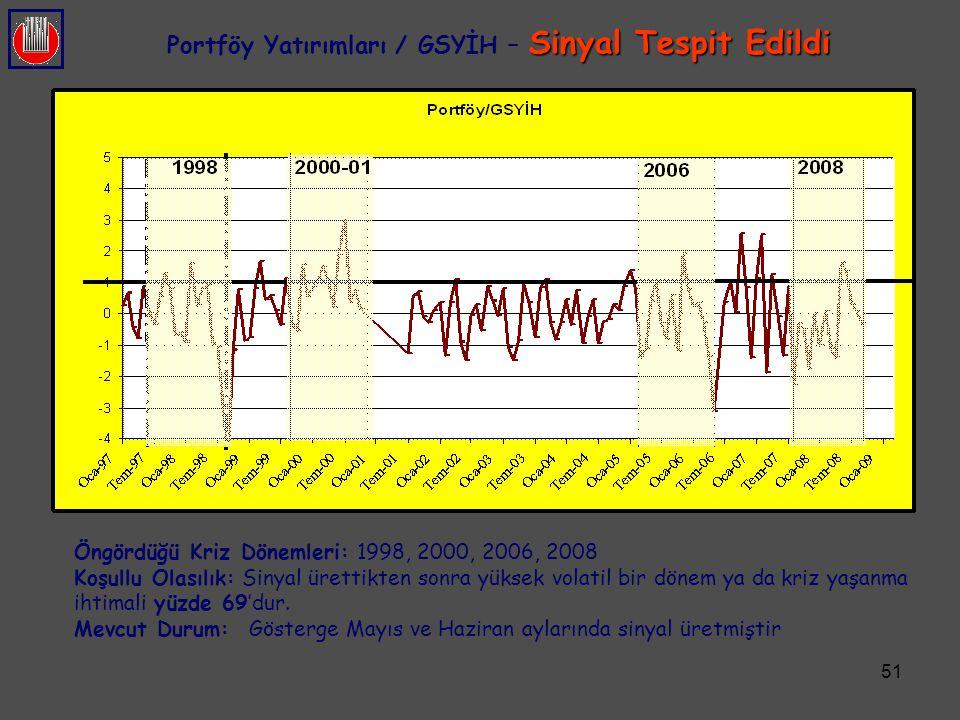 51 Sinyal Tespit Edildi Portföy Yatırımları / GSYİH – Sinyal Tespit Edildi Öngördüğü Kriz Dönemleri: 1998, 2000, 2006, 2008 Koşullu Olasılık: Sinyal ü